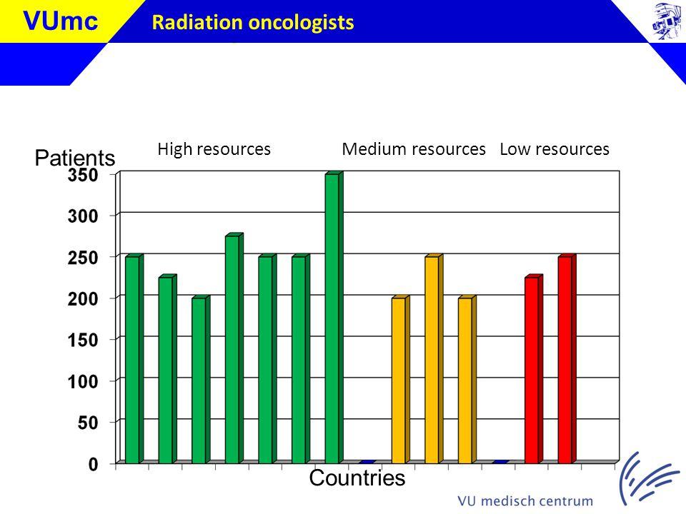 Klik om de stijl te bewerken VUmc Radiation oncologists Patients Countries High resources Medium resources Low resources