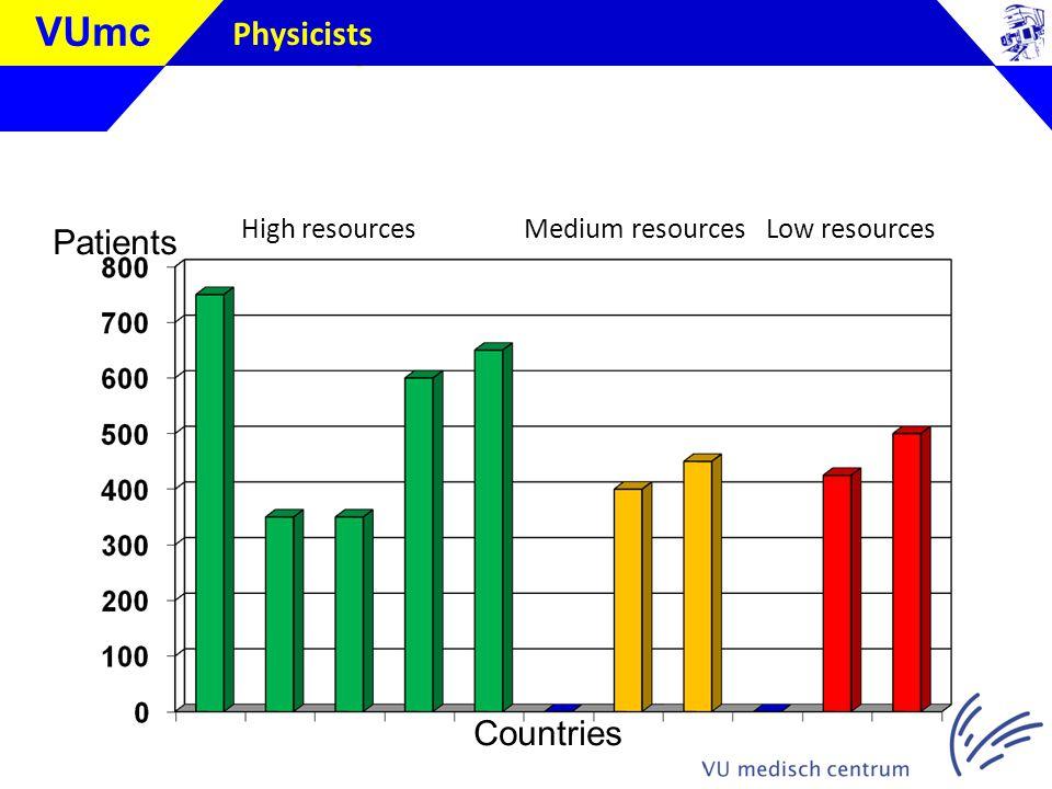 Klik om de stijl te bewerken VUmc Physicists Patients Countries High resources Medium resources Low resources