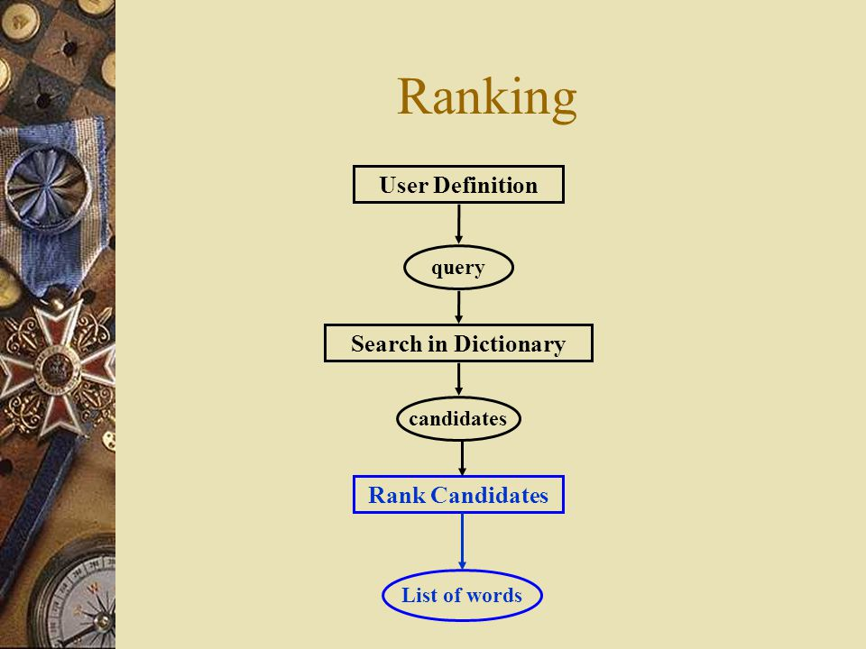 Ranking User Definition Search in Dictionary Rank Candidates query candidates List of words