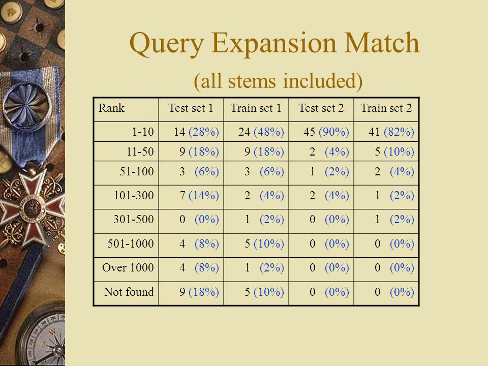Query Expansion Match (all stems included) RankTest set 1Train set 1Test set 2Train set 2 1-10 14 (28%)24 (48%)45 (90%)41 (82%) 11-509 (18%) 2 (4%)5 (10%) 51-1003 (6%) 1 (2%)2 (4%) 101-300 7 (14%)2 (4%) 1 (2%) 301-5000 (0%)1 (2%)0 (0%)1 (2%) 501-10004 (8%)5 (10%)0 (0%) Over 10004 (8%)1 (2%)0 (0%) Not found9 (18%)5 (10%)0 (0%)
