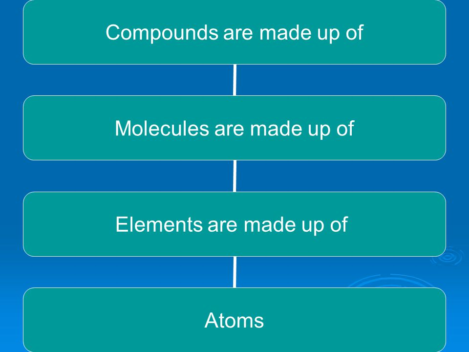 Compounds are made up of Molecules are made up of Elements are made up of Atoms