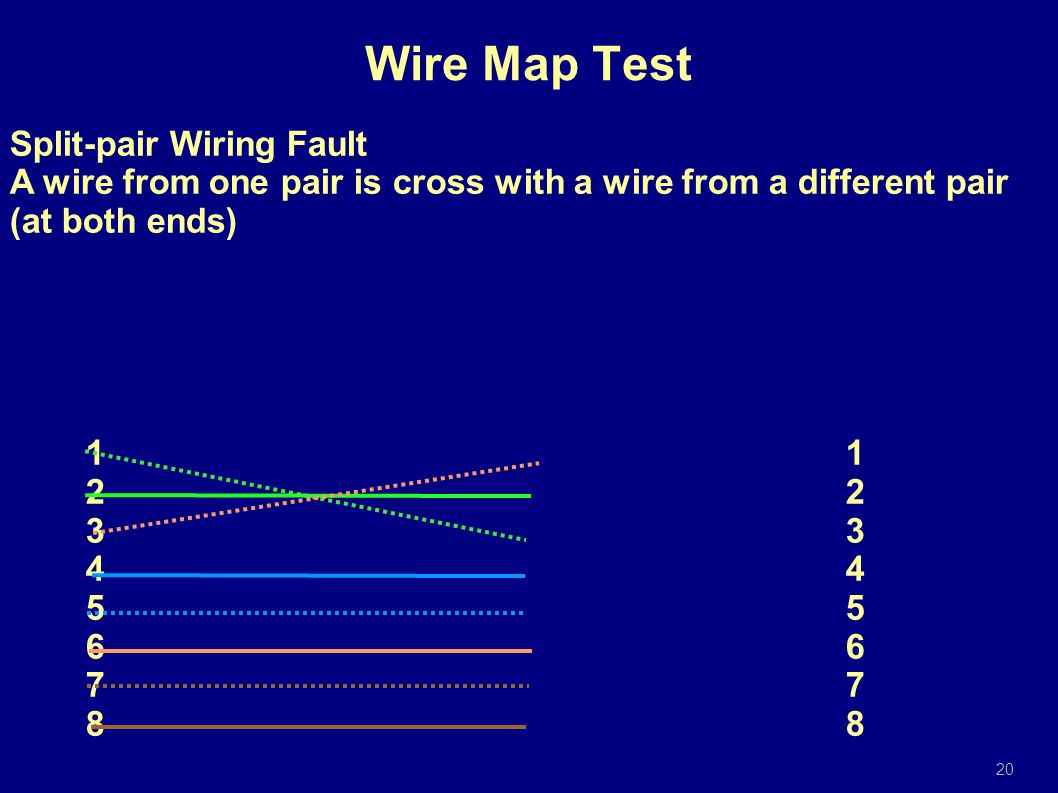 Split-pair Wiring Fault A wire from one pair is cross with a wire from a different pair (at both ends)12345678 20 Wire Map Test