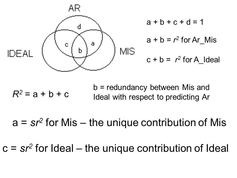 a + b + c + d = 1 a + b = r 2 for Ar_Mis c + b = r 2 for A_Ideal R 2 = a + b + c b = redundancy between Mis and Ideal with respect to predicting Ar a = sr 2 for Mis – the unique contribution of Mis c = sr 2 for Ideal – the unique contribution of Ideal