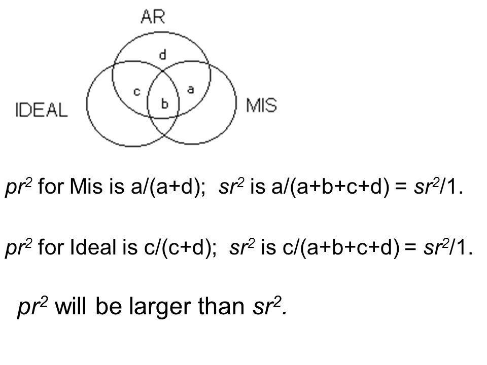 pr 2 for Mis is a/(a+d); sr 2 is a/(a+b+c+d) = sr 2 /1. pr 2 for Ideal is c/(c+d); sr 2 is c/(a+b+c+d) = sr 2 /1. pr 2 will be larger than sr 2.