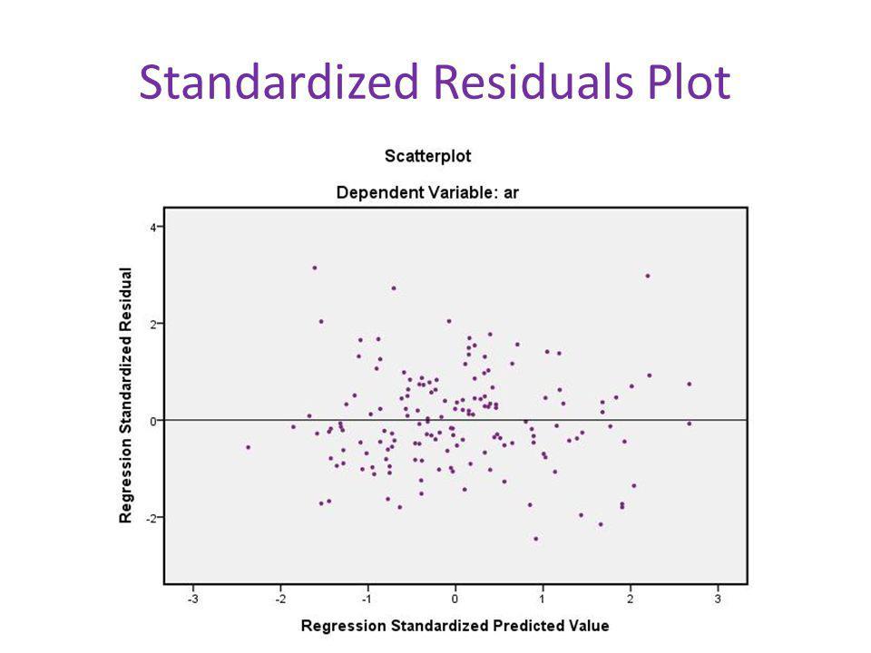Standardized Residuals Plot