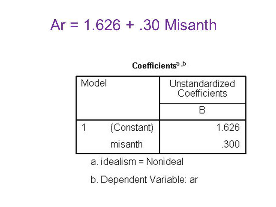Ar = 1.626 +.30 Misanth