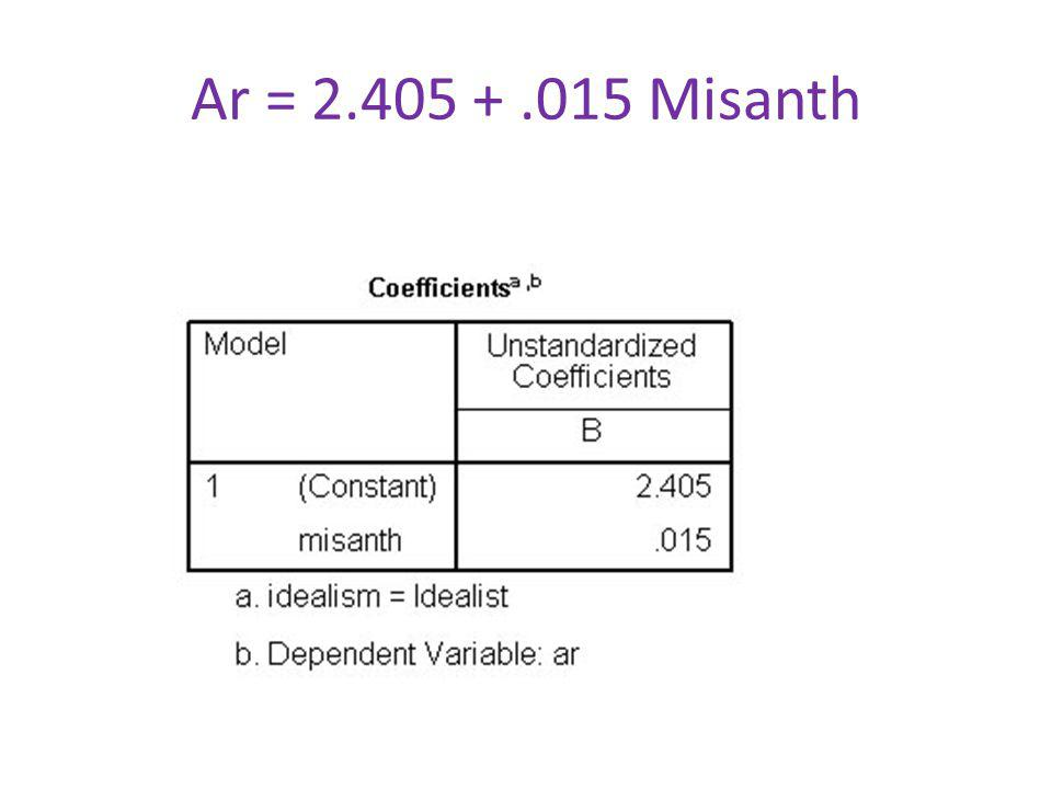 Ar = 2.405 +.015 Misanth