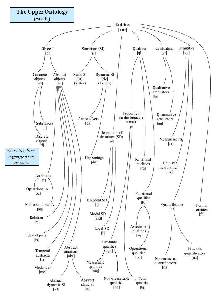 M ax cut down ax tree Automatic Translation with MultiNet as a Semantic Interlingua M ax fällen Bau m Ax t Tiansi Dong