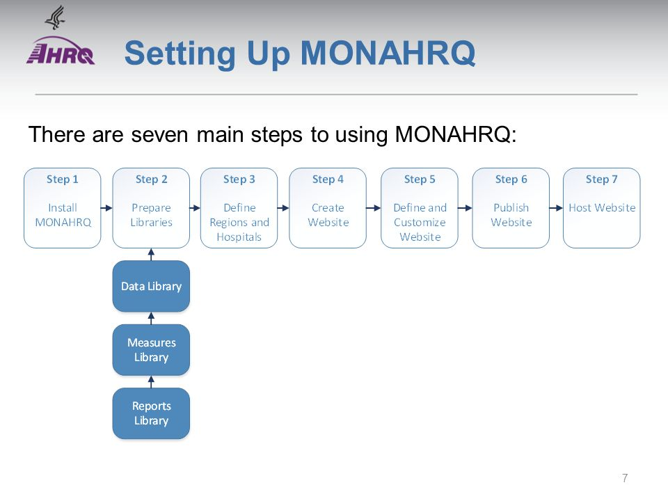 Setting Up MONAHRQ There are seven main steps to using MONAHRQ: 7