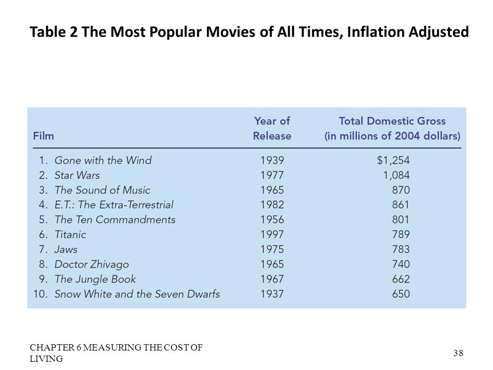 Table 2 The Most Popular Movies of All Times, Inflation Adjusted CHAPTER 6 MEASURING THE COST OF LIVING 38