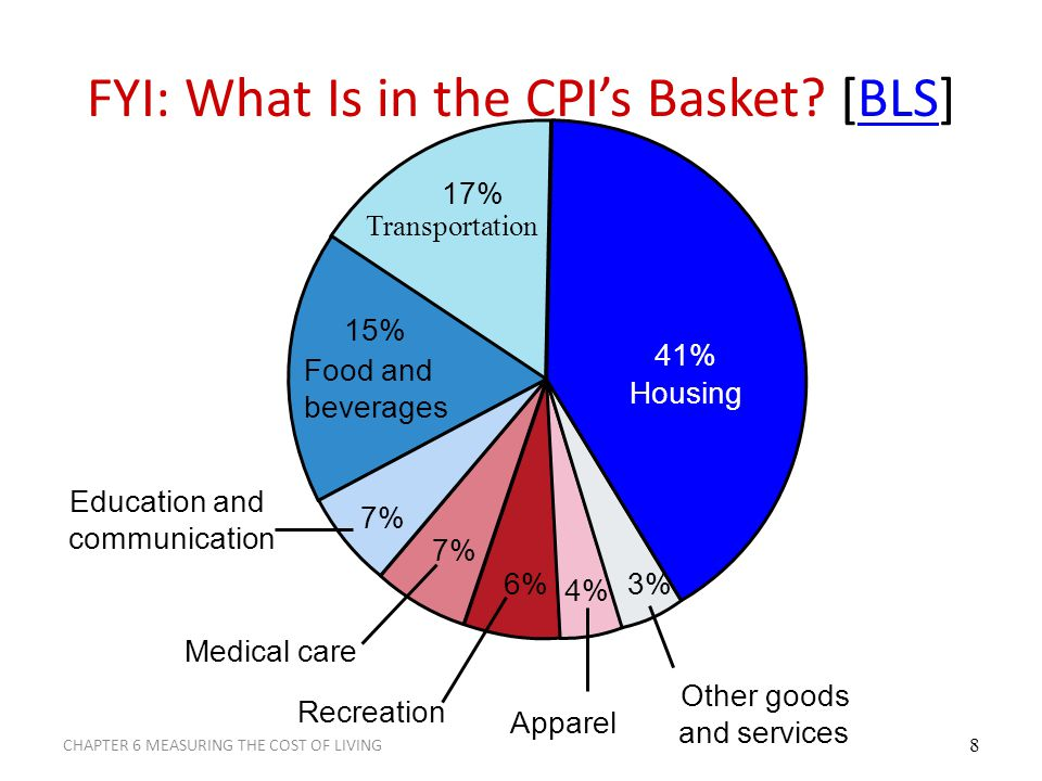 How the Consumer Price Index Is Calculated Find the Prices: Find the prices of each of the goods and services in the basket at each point in time.
