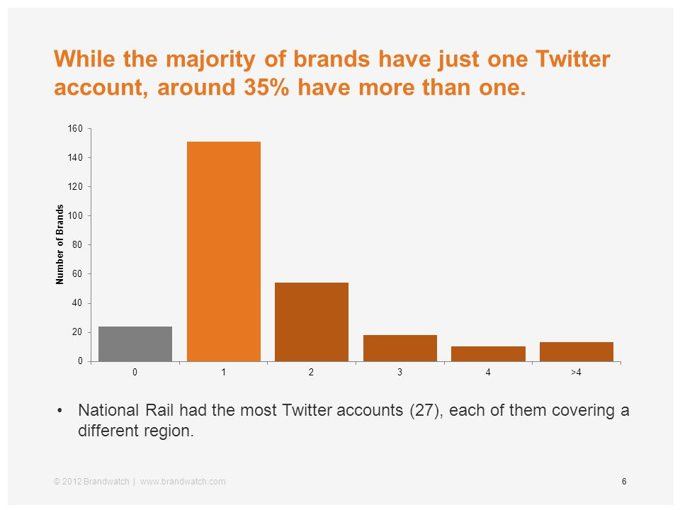 While the majority of brands have just one Twitter account, around 35% have more than one.