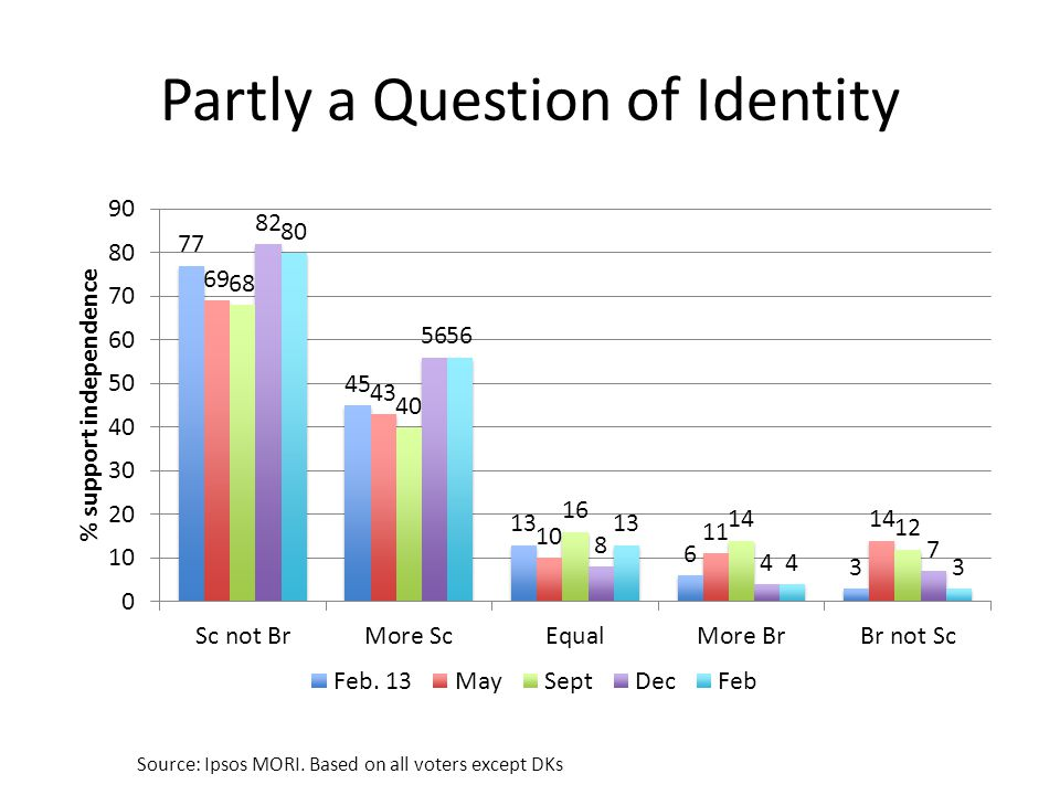 Partly a Question of Identity Source: Ipsos MORI. Based on all voters except DKs