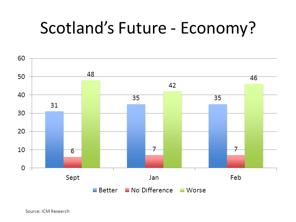 Scotland's Future - Economy? Source: ICM Research