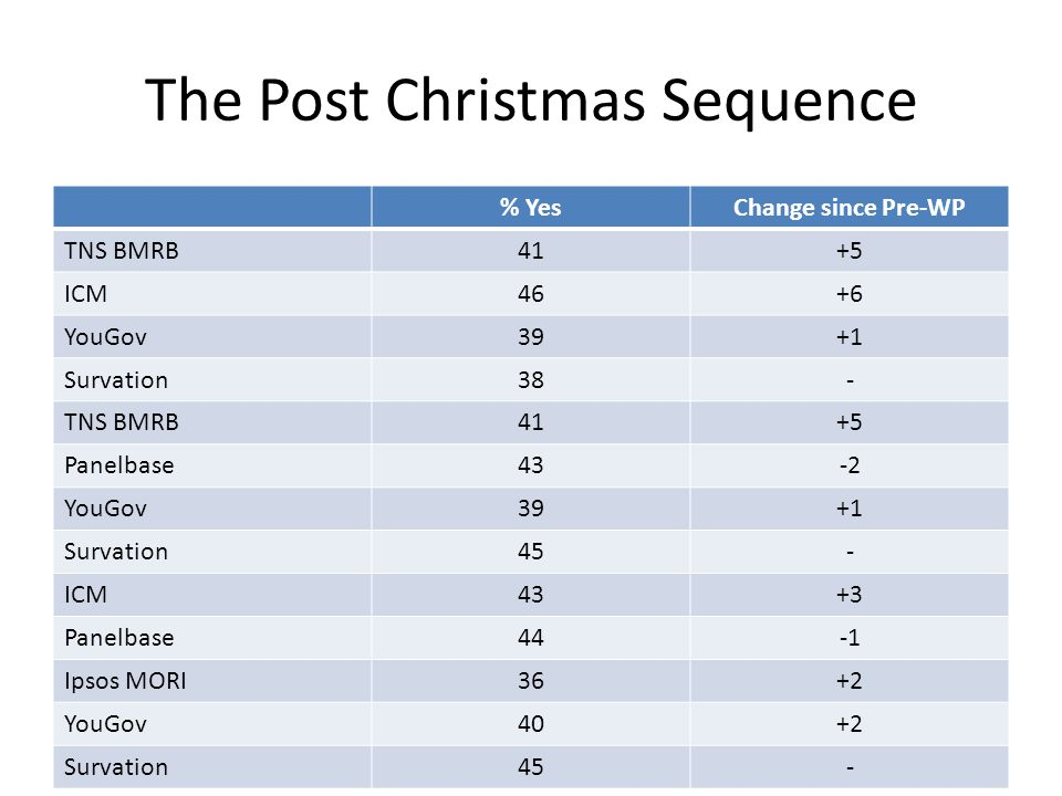 The Post Christmas Sequence % YesChange since Pre-WP TNS BMRB41+5 ICM46+6 YouGov39+1 Survation38- TNS BMRB41+5 Panelbase43-2 YouGov39+1 Survation45- I
