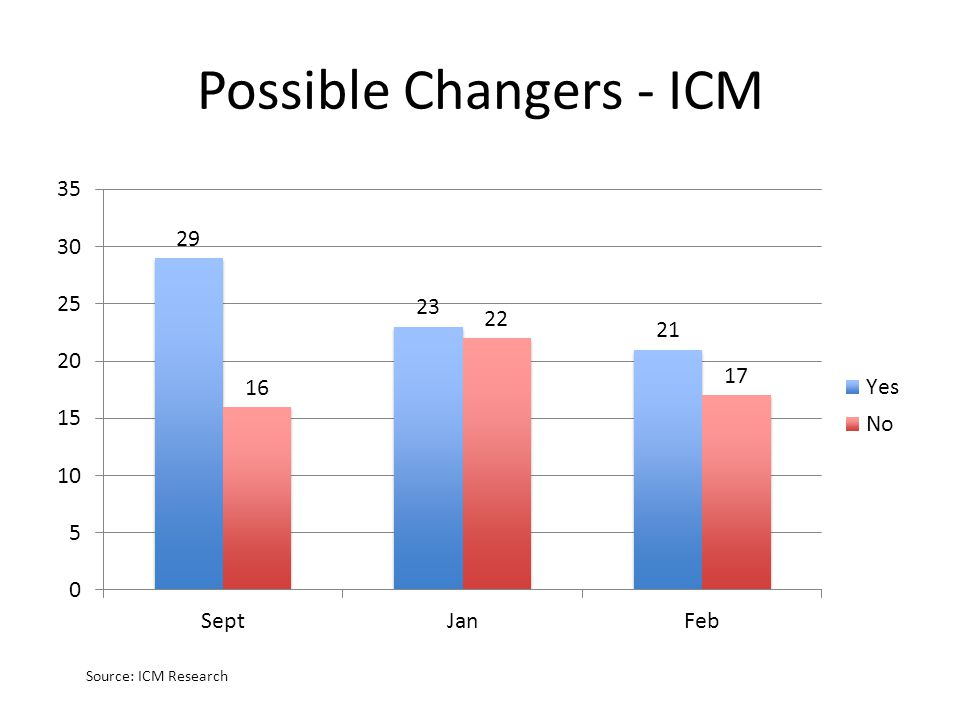 Possible Changers - ICM Source: ICM Research