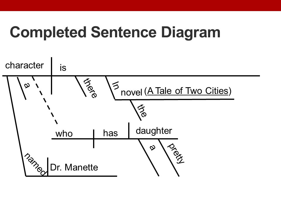 Completed Sentence Diagram character is there named In who novel (A Tale of Two Cities) Dr. Manette has the a daughter pretty a