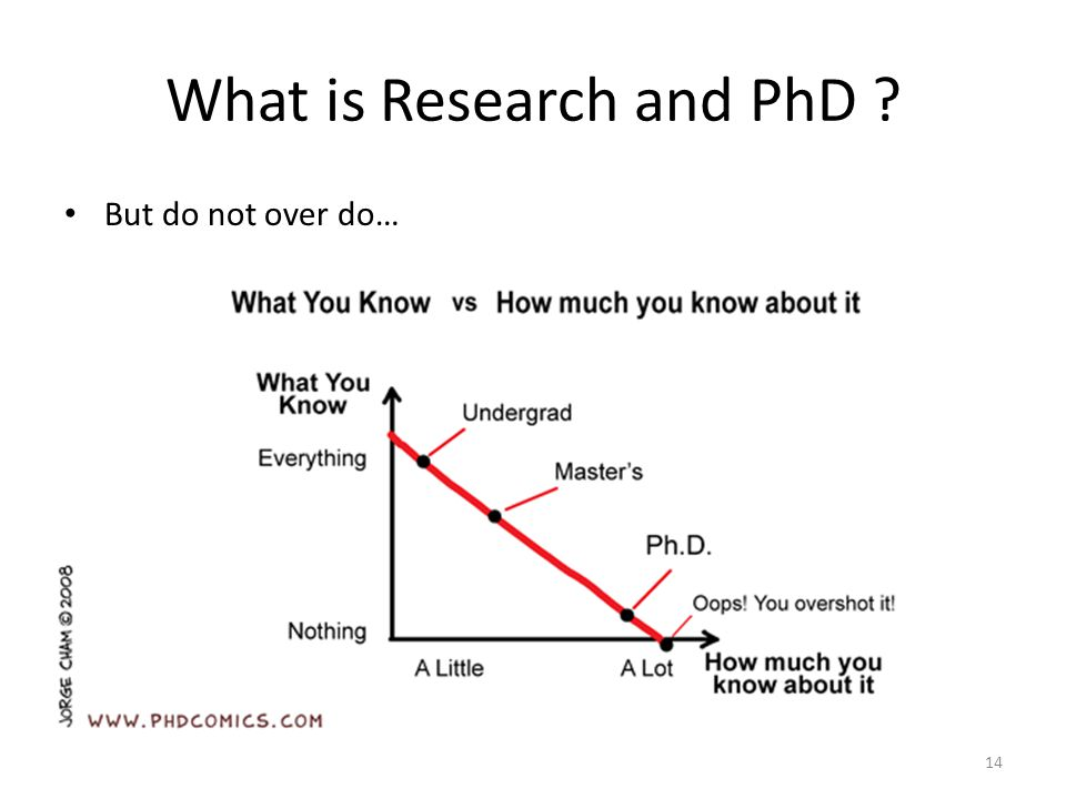 But do not over do… What is Research and PhD 14