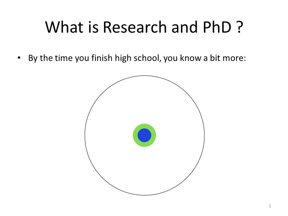 What is Research and PhD By the time you finish high school, you know a bit more: 3