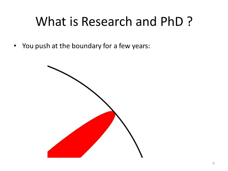 What is Research and PhD You push at the boundary for a few years: 8