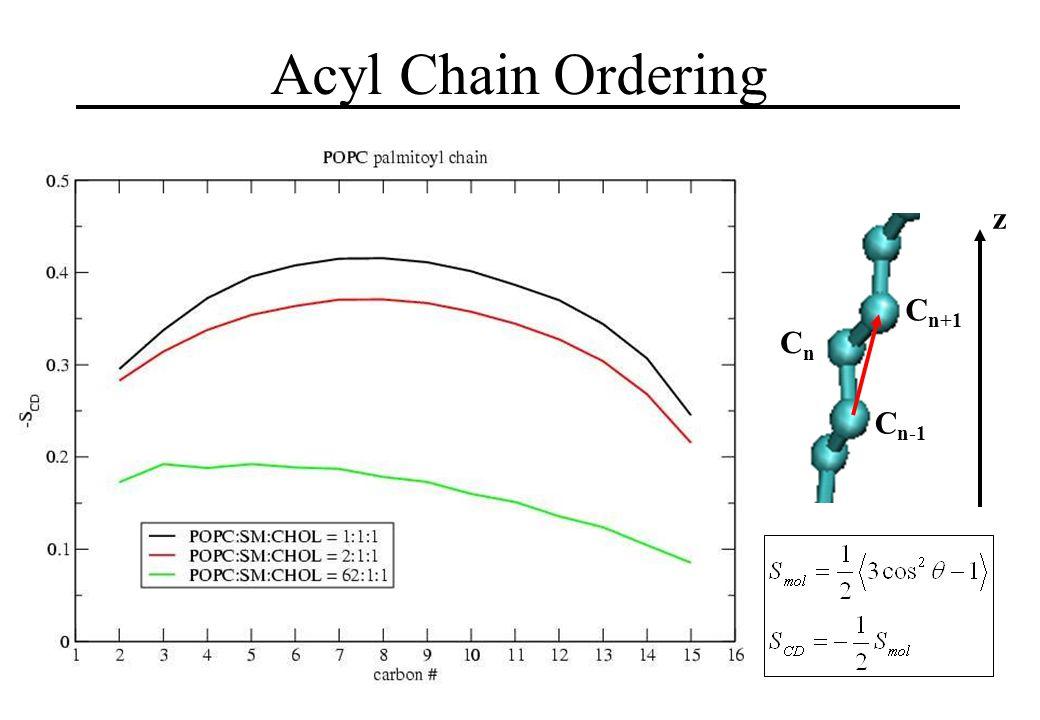 Acyl Chain Ordering CnCn C n-1 C n+1 z