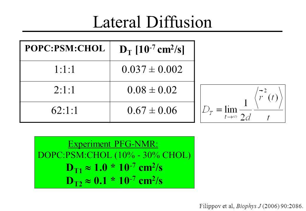 Lateral Diffusion POPC:PSM:CHOL D T [10 -7 cm 2 /s] 1:1:10.037 ± 0.002 2:1:10.08 ± 0.02 62:1:10.67 ± 0.06 Filippov et al, Biophys J (2006) 90:2086.