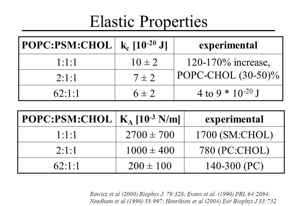 Elastic Properties Rawicz et al (2000) Biophys J. 79:328; Evans et al.