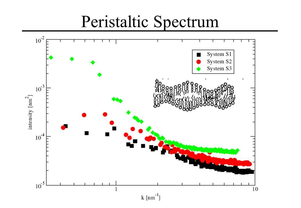 Peristaltic Spectrum