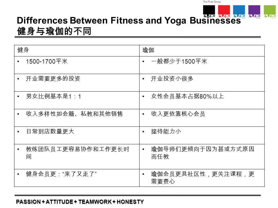 PASSION + ATTITUDE + TEAMWORK + HONESTY Differences Between Fitness and Yoga Businesses 健身与瑜伽的不同 健身瑜伽 1500-1700 平米 一般都少于 1500 平米 开业需要更多的投资 开业投资小很多 男女比