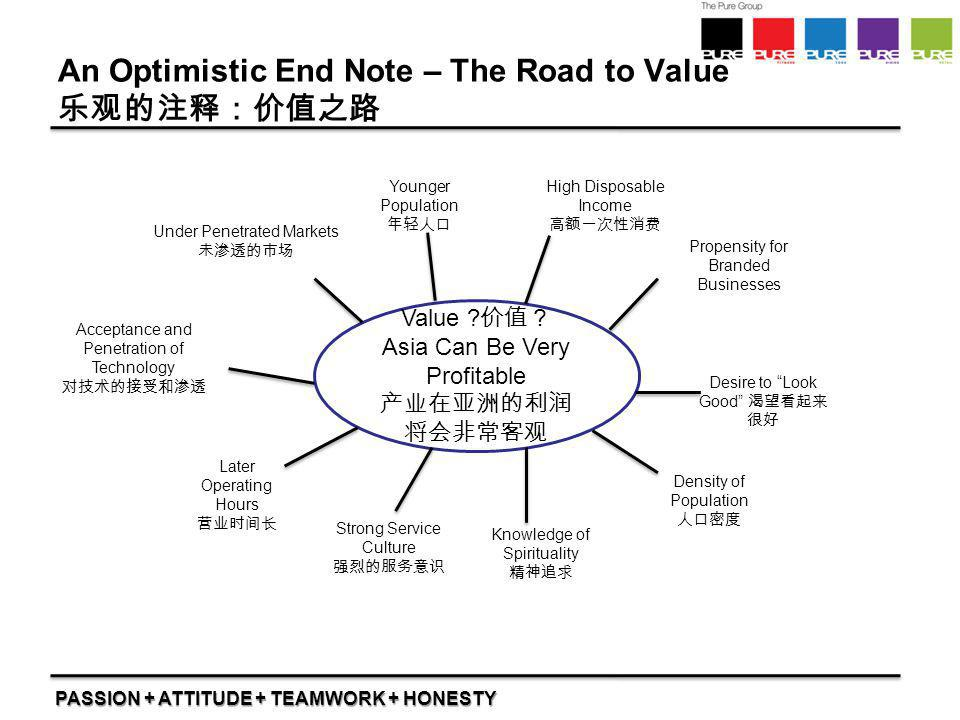 PASSION + ATTITUDE + TEAMWORK + HONESTY An Optimistic End Note – The Road to Value 乐观的注释:价值之路 Value ? 价值? Asia Can Be Very Profitable 产业在亚洲的利润 将会非常客观