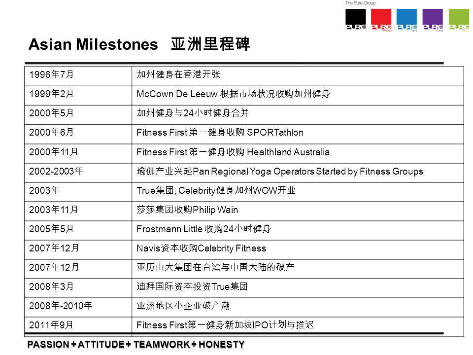 PASSION + ATTITUDE + TEAMWORK + HONESTY Asian Milestones 亚洲里程碑 1996 年 7 月加州健身在香港开张 1999 年 2 月 McCown De Leeuw 根据市场状况收购加州健身 2000 年 5 月加州健身与 24 小时健身合并 2