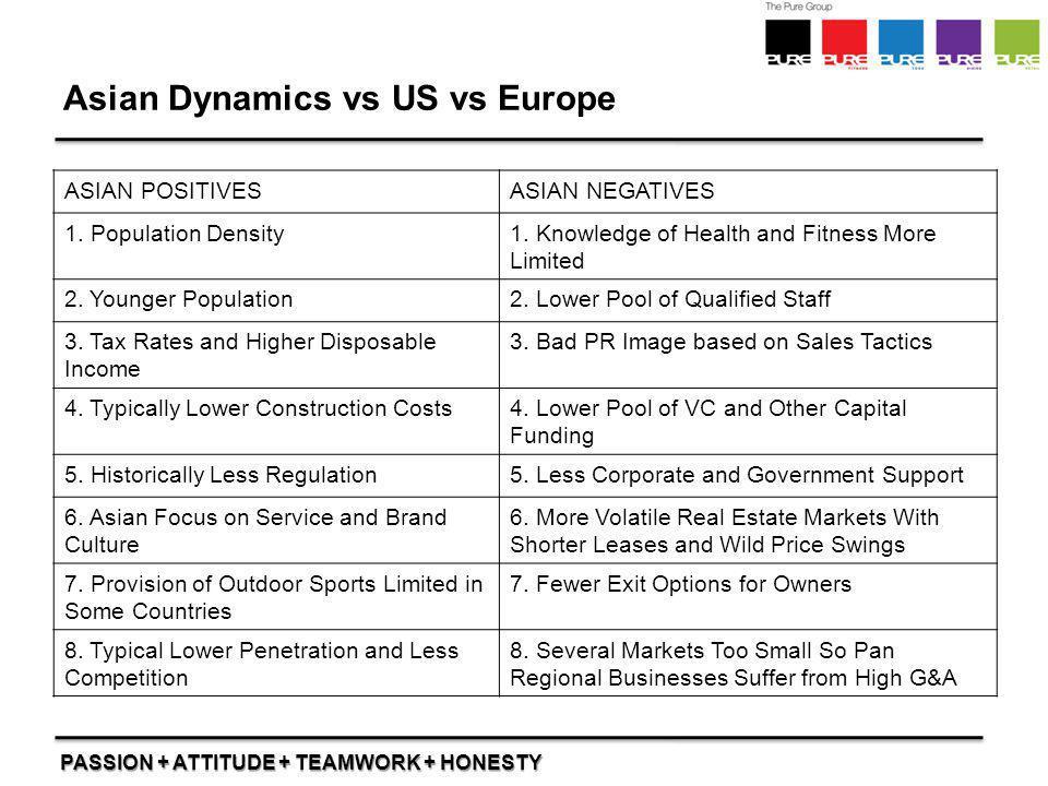 PASSION + ATTITUDE + TEAMWORK + HONESTY Asian Dynamics vs US vs Europe ASIAN POSITIVESASIAN NEGATIVES 1. Population Density1. Knowledge of Health and