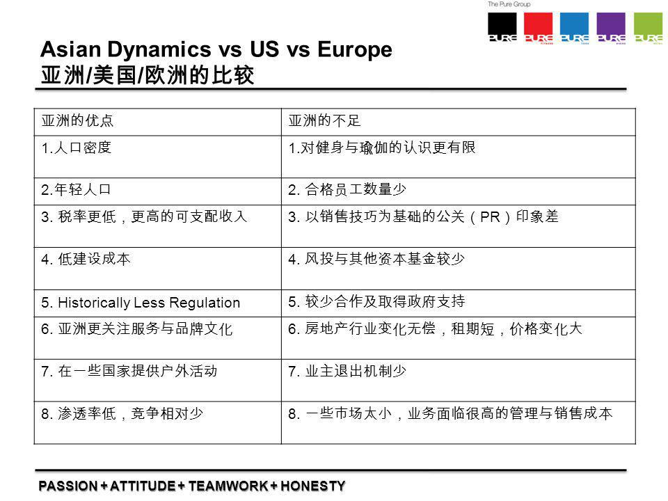 PASSION + ATTITUDE + TEAMWORK + HONESTY Asian Dynamics vs US vs Europe 亚洲 / 美国 / 欧洲的比较 亚洲的优点亚洲的不足 1. 人口密度 1. 对健身与瑜伽的认识更有限 2. 年轻人口 2. 合格员工数量少 3. 税率更低,更