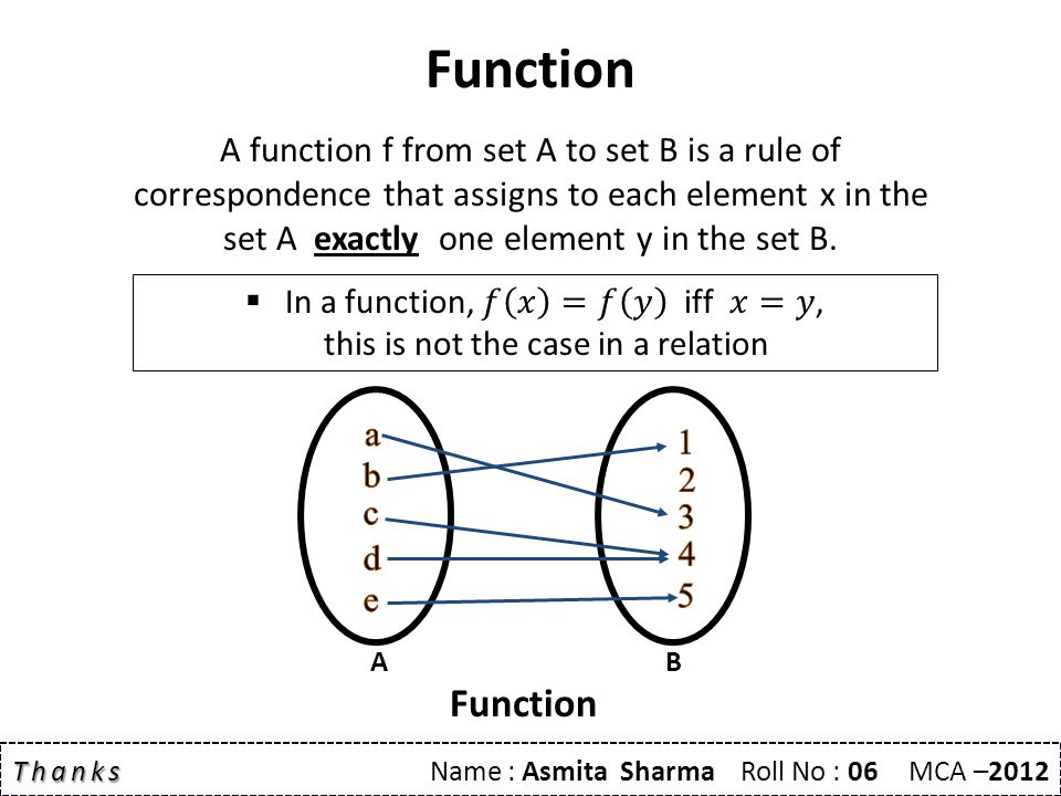 Function A function f from set A to set B is a rule of correspondence that assigns to each element x in the set A exactly one element y in the set B.