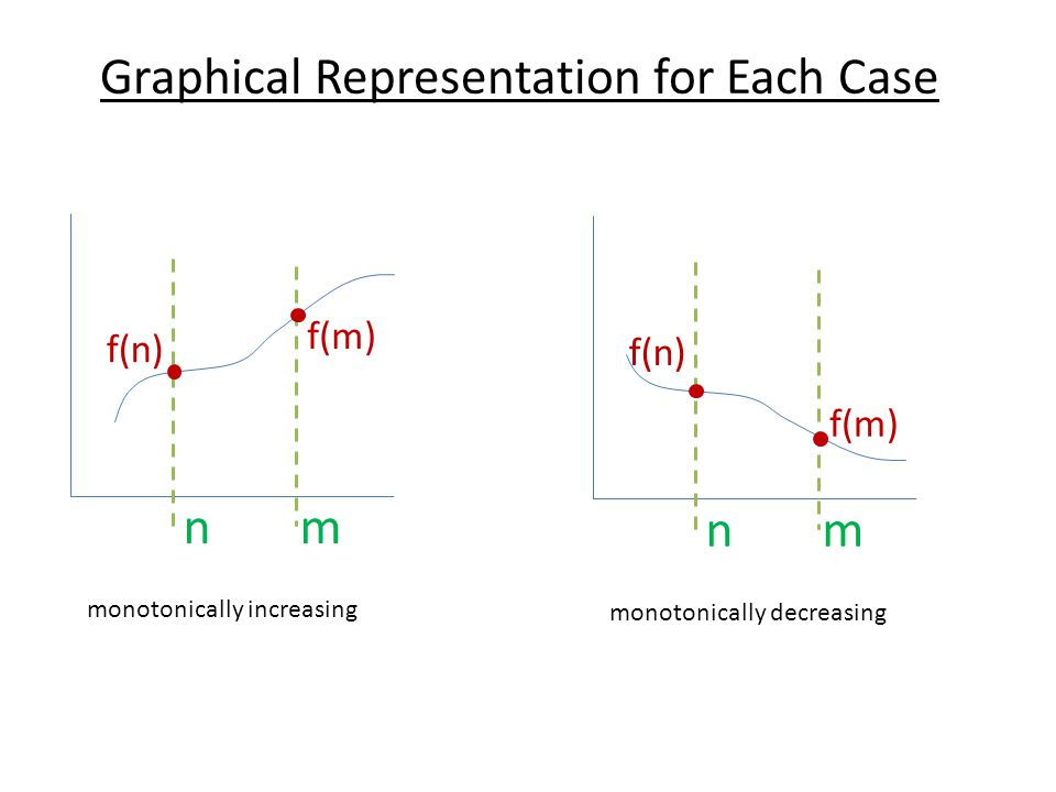 mn f(n) f(m) monotonically increasing mn f(n) f(m) monotonically decreasing Graphical Representation for Each Case