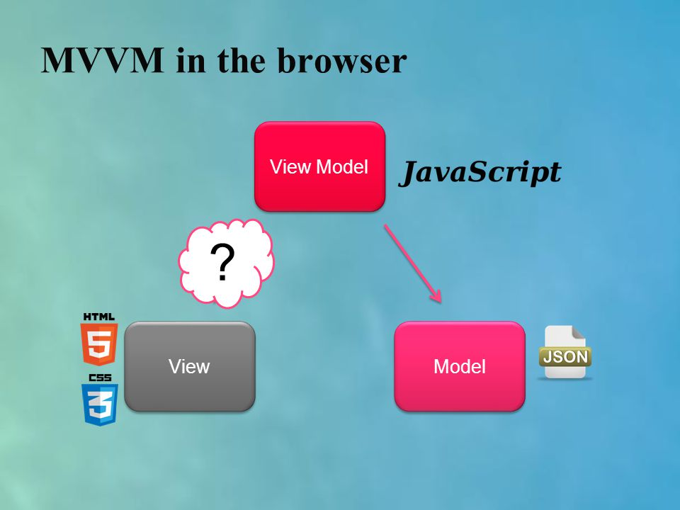 View Model View Model MVVM in the browser