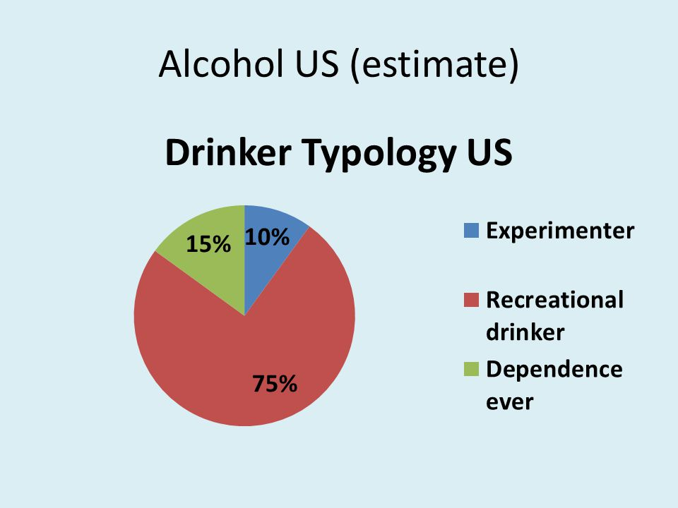 Alcohol US (estimate)
