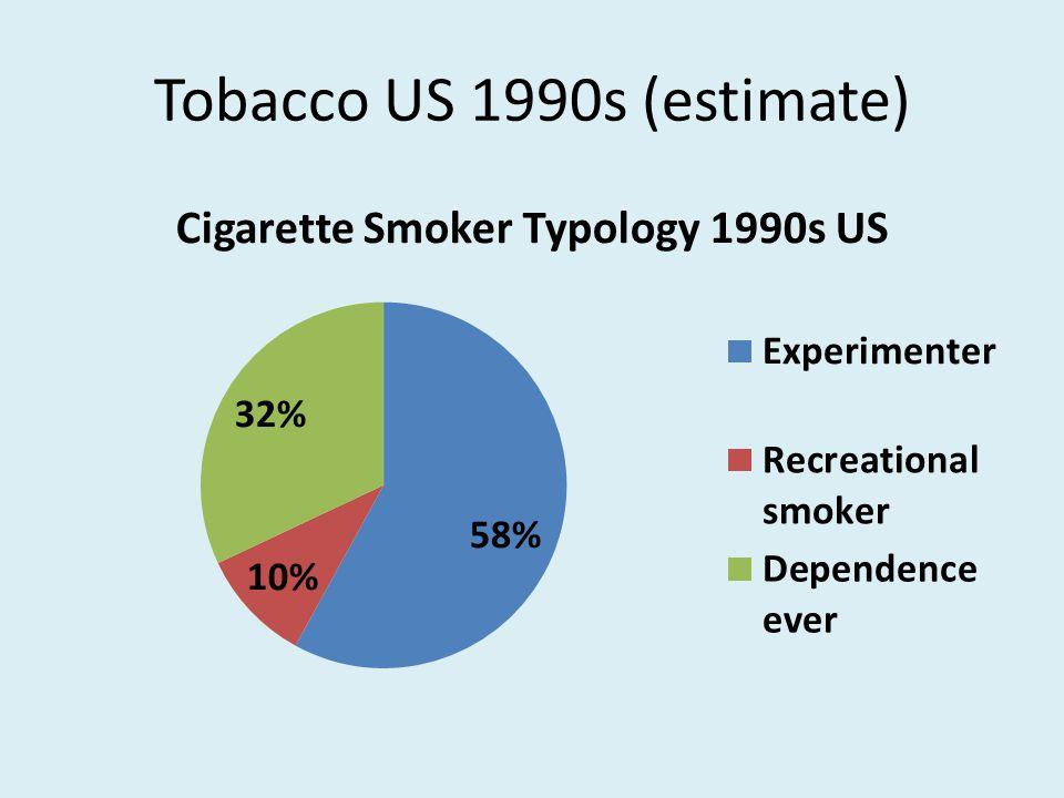 Tobacco US 1990s (estimate)