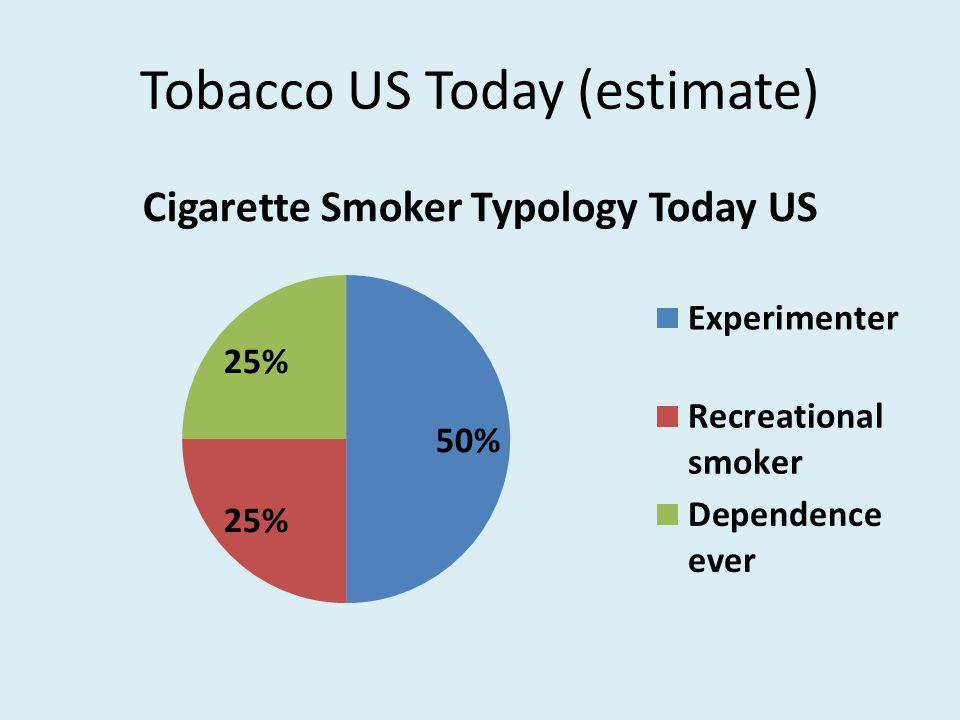 Tobacco US Today (estimate)