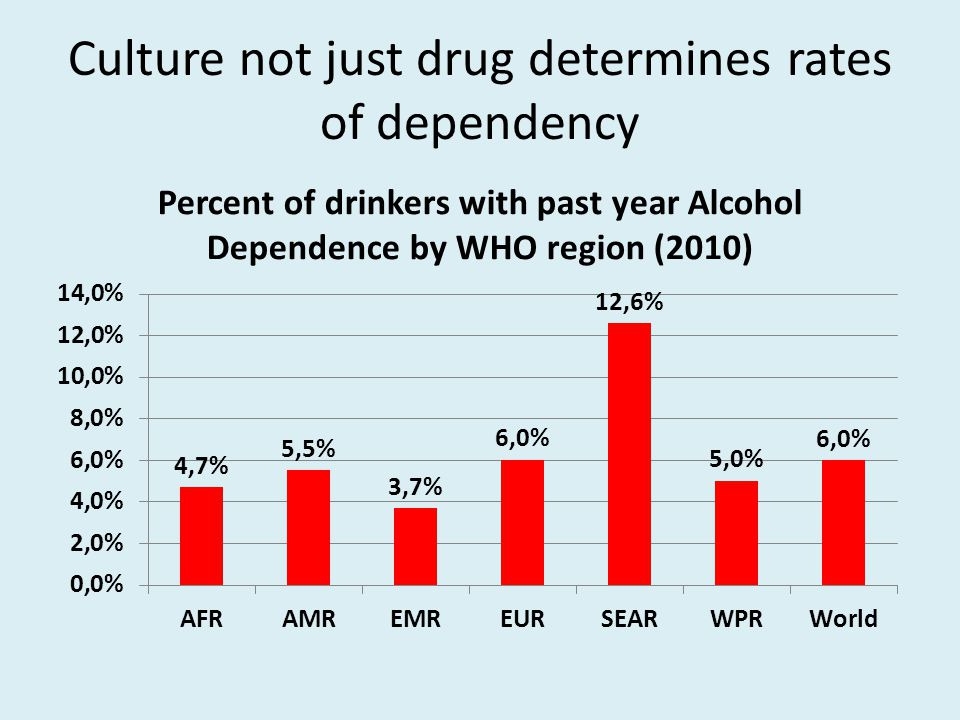 Culture not just drug determines rates of dependency
