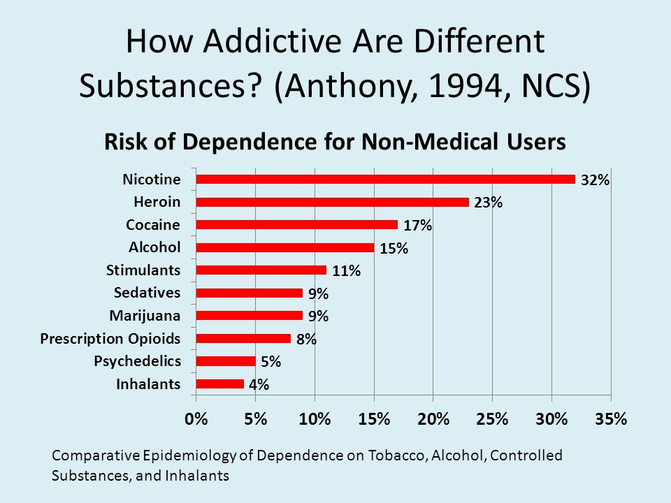 How Addictive Are Different Substances.