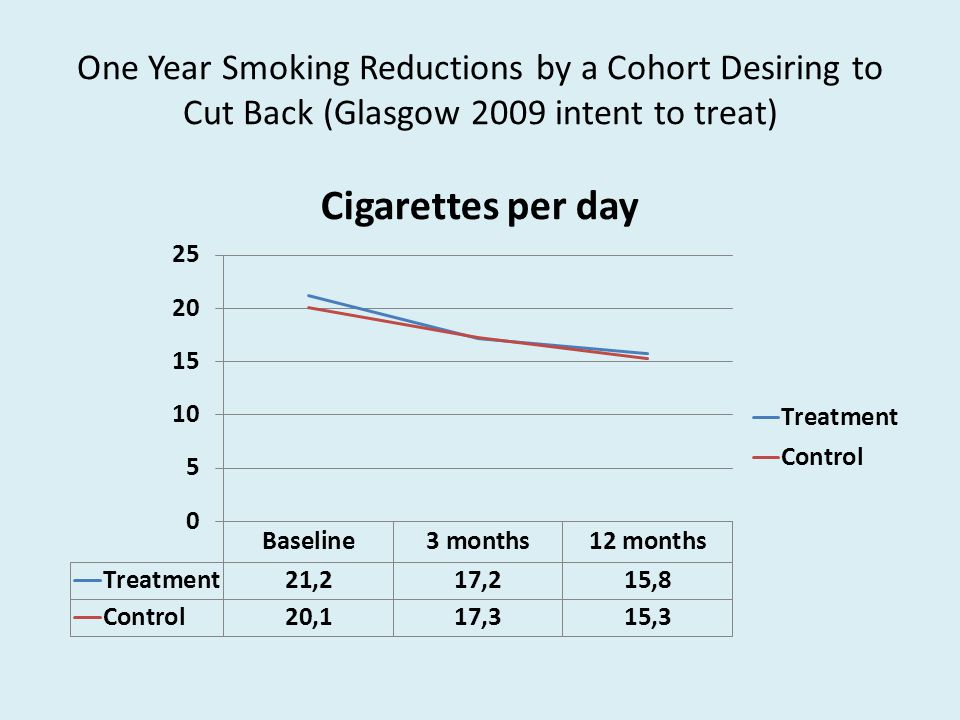 One Year Smoking Reductions by a Cohort Desiring to Cut Back (Glasgow 2009 intent to treat)