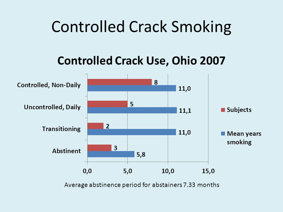 Controlled Crack Smoking Average abstinence period for abstainers 7.33 months