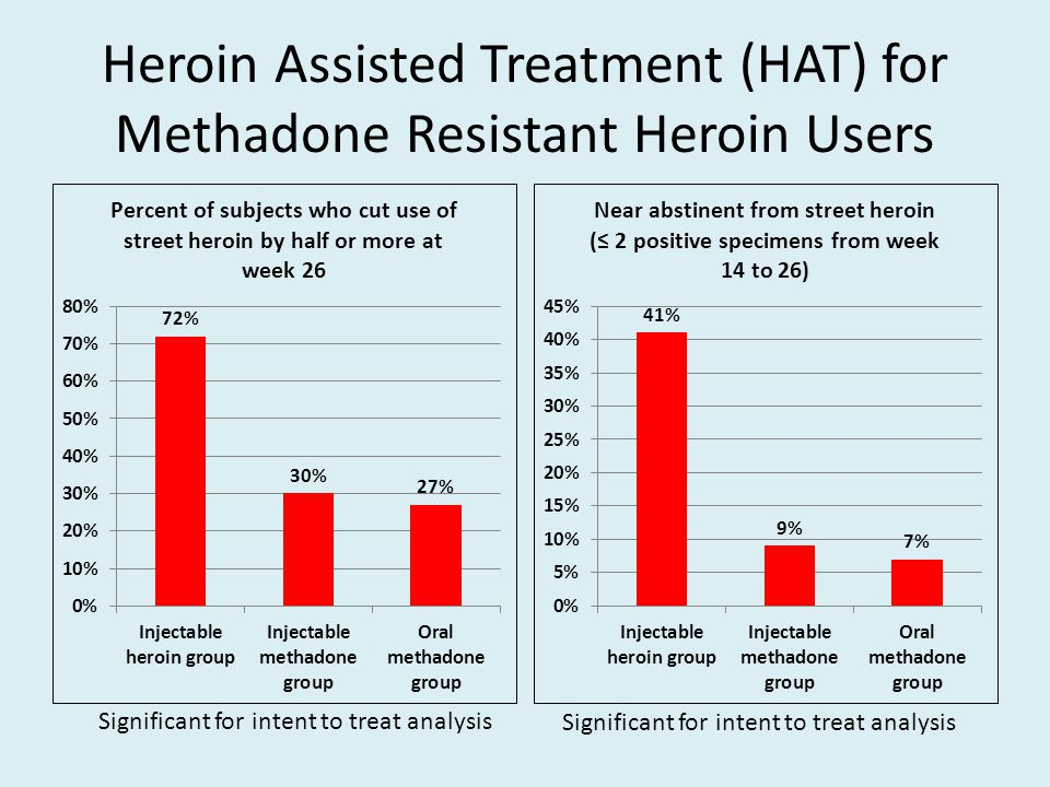 Heroin Assisted Treatment (HAT) for Methadone Resistant Heroin Users Significant for intent to treat analysis