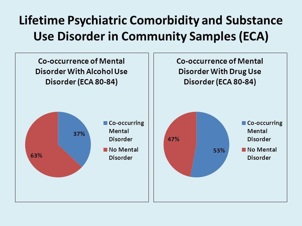 Lifetime Psychiatric Comorbidity and Substance Use Disorder in Community Samples (ECA)