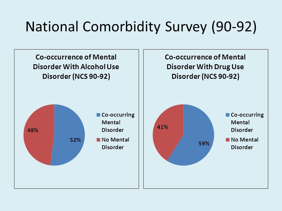 National Comorbidity Survey (90-92)