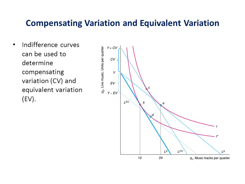 Compensating Variation and Equivalent Variation Indifference curves can be used to determine compensating variation (CV) and equivalent variation (EV).