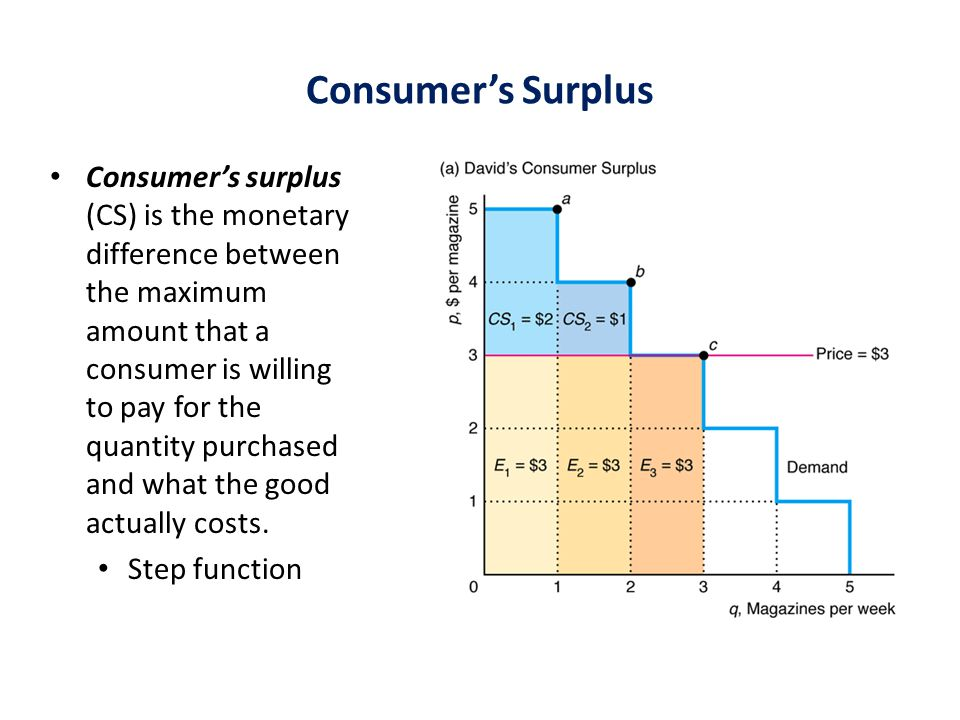 Consumer's Surplus Consumer's surplus (CS) is the monetary difference between the maximum amount that a consumer is willing to pay for the quantity purchased and what the good actually costs.
