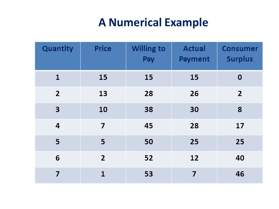 A Numerical Example QuantityPriceWilling to Pay Actual Payment Consumer Surplus 115 0 21328262 31038308 47452817 555025 62521240 7153746