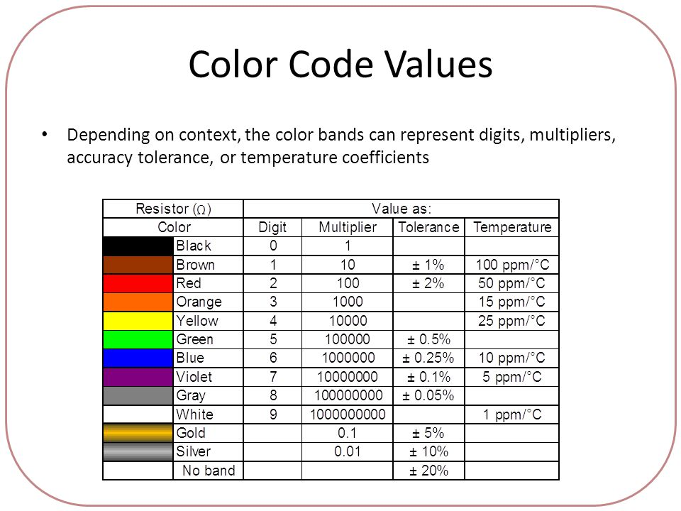 Color Code Values Depending on context, the color bands can represent digits, multipliers, accuracy tolerance, or temperature coefficients